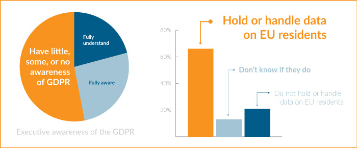 Most companies are not prepared for the GDPR